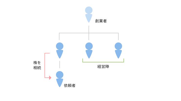事例1 交渉事案のアイキャッチ画像