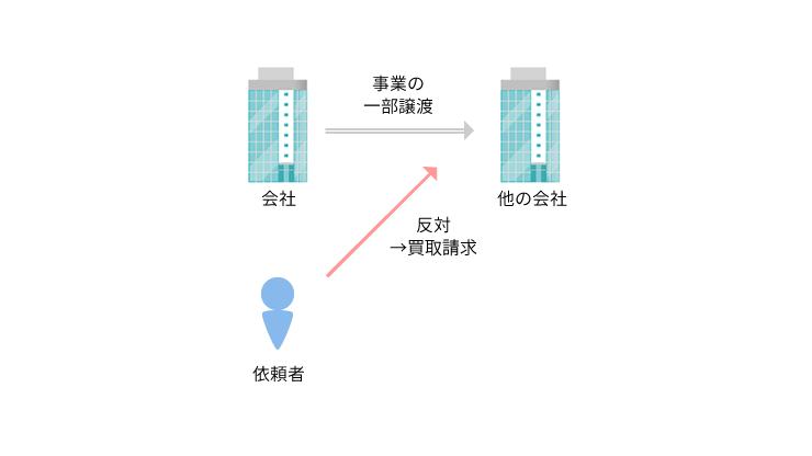 事例3 反対株主からの買取請求の場合における株式価格決定事案のアイキャッチ画像