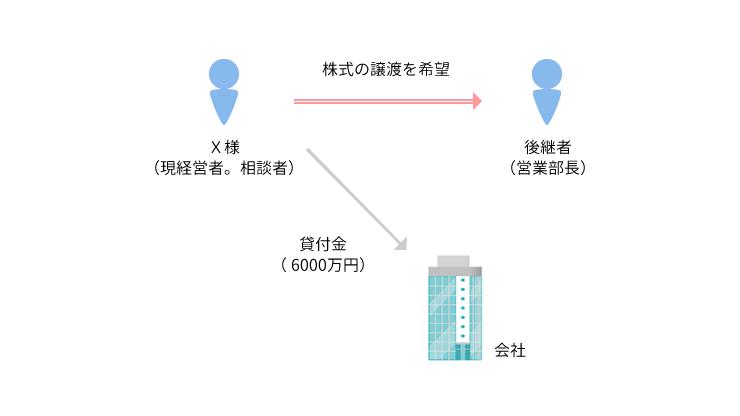 事例1 自社株式の後継者への承継と現経営者の会社への貸付金の清算が問題となった事例のアイキャッチ画像