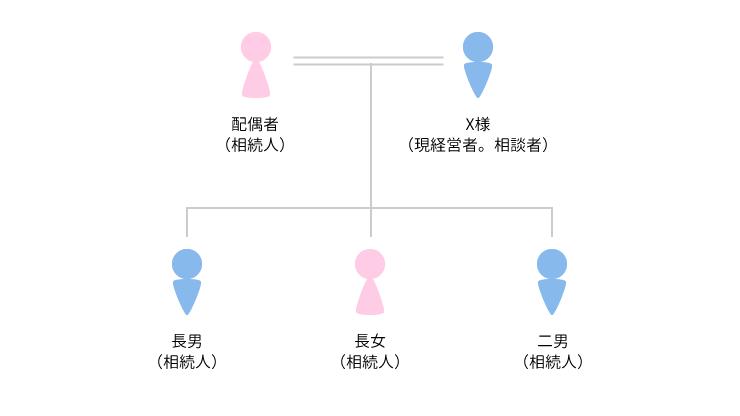 事例2 事業承継税制を用いた事業承継事例のアイキャッチ画像