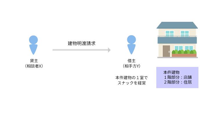 事例1 正当事由に基づき賃貸借契約を解約し、建物の明渡しを求めた事案のアイキャッチ画像