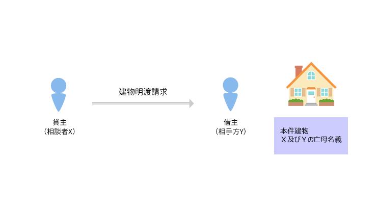 事例2 使用貸借契約の終了に基づき建物収去土地明渡しを求めた事案のアイキャッチ画像