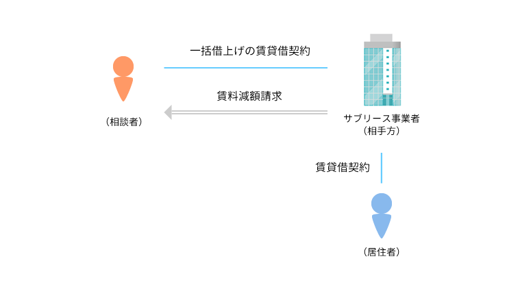 事例2 共同住宅の一括借り上げを行い、サブリース事業を営む事業者から家賃減額請求がされた事例のアイキャッチ画像