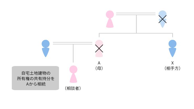 事例3 所有権確認事例のアイキャッチ画像