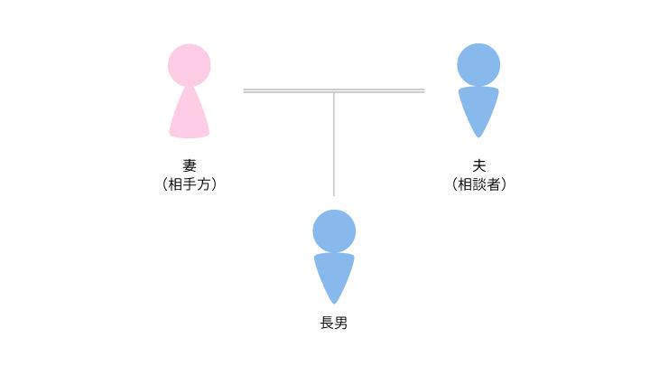 事例2 婚姻関係の清算(2)のアイキャッチ画像