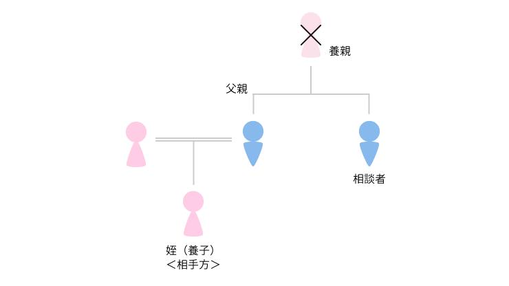 事例3 養子縁組・親子関係の清算(1)のアイキャッチ画像