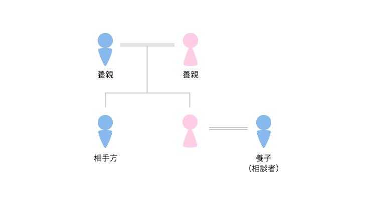 事例4 養子縁組・親子関係の清算(2)のアイキャッチ画像