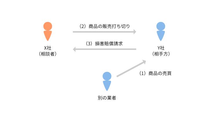 事例1 継続的契約の打ち切りが問題となった事例のアイキャッチ画像